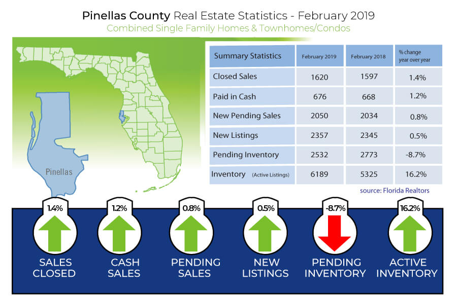 Feb 2019 Real Estate Facts